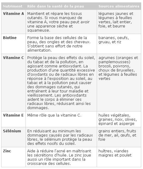 Bekannt Nutrition et santé de la peau - Soins de la peau - SanteChezNous.com KZ53