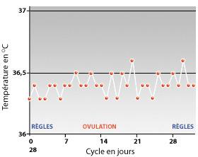 Graphique de température basale (TB) anormale